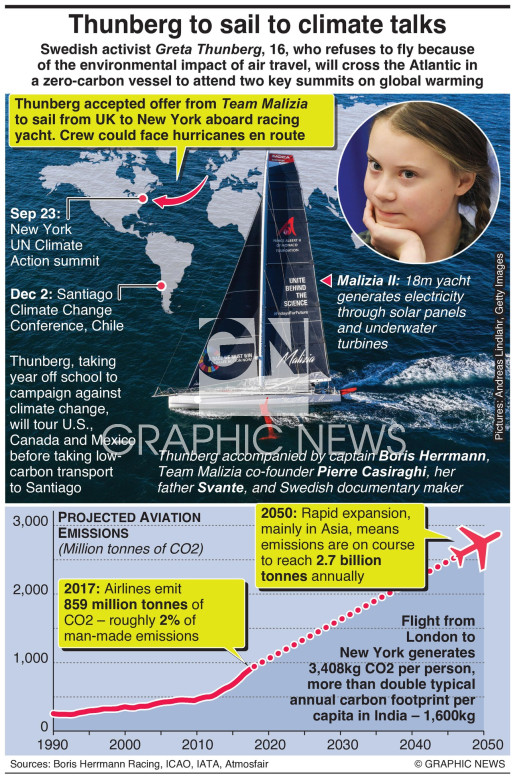 Thunberg to sail to climate talks infographic