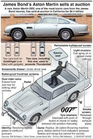 MOTORING: James Bond's Aston Martin DB5 sells at auction (1) infographic