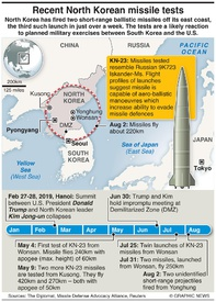 MILITARY: North Korea missiles timeline (1) infographic