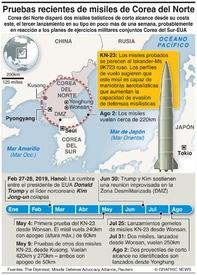 EJÉRCITOS: Cronología de misiles de Corea del Norte infographic