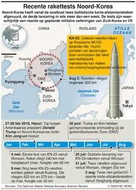 MILITARY: Tijdlijn Noord-Koreaanse raketten infographic