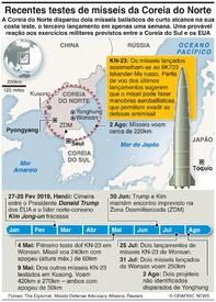 DEFESA: Cronologia dos mísseis da Coreia do Norte infographic