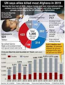 AFGHANISTAN: UN report on civilian deaths infographic