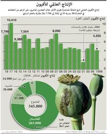 مخدرات: الإنتاج العالمي للأفيون  infographic