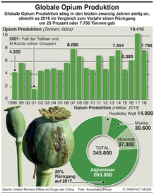 SUCHTGIFT: Globale Opium Produktion infographic