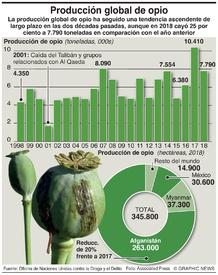 NARCÓTICOS: Producción global de opio infographic