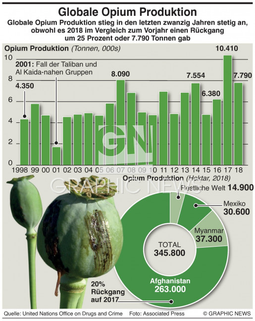 Globale Opium Produktion infographic
