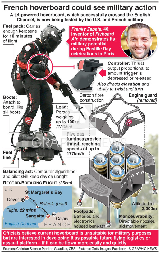 French hoverboard could see military action infographic