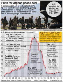 AFGHANISTAN: Hopes for peace deal infographic