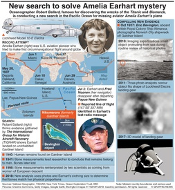 AVIATION: The Search for Amelia Earhart infographic