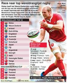 RUGBY: Race naar top wereldranglijst rugby infographic