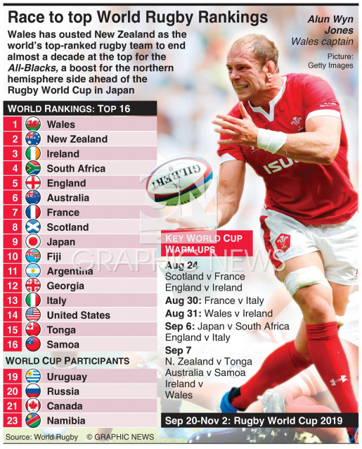 Race to top World Rugby Rankings infographic