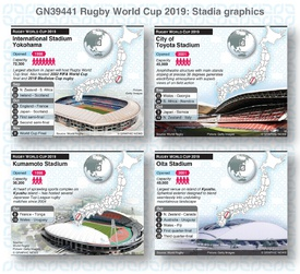 RUGBY: Rugby World Cup 2019 stadiums infographic