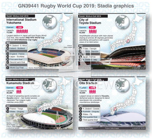 Rugby World Cup 2019 stadiums infographic