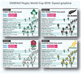 RUGBY: Rugby World Cup 2019 squads infographic
