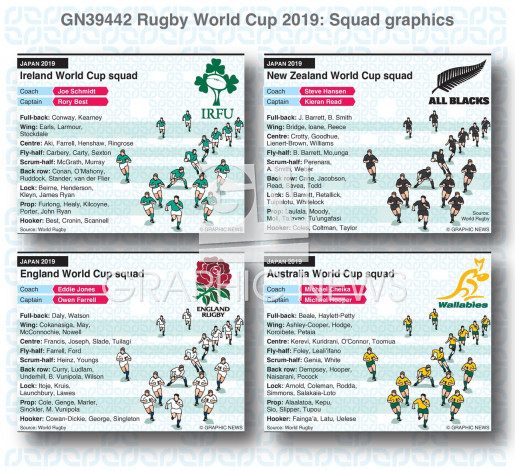 Rugby World Cup 2019 squads infographic