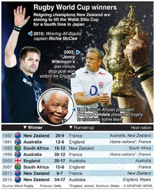 RUGBY: Rugby World Cup winners and finalists infographic