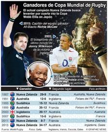 RUGBY: Ganadores y finalistas de la Copa Mundial de Rugby infographic