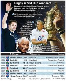 RUGBY: Rugby World Cup winnaars en finalisten infographic