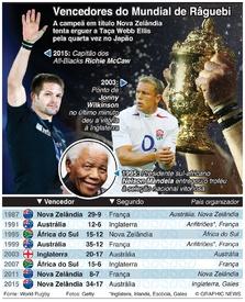 RÂGUEBI: Vencedores e finalistas do Mundial de Râguebi infographic