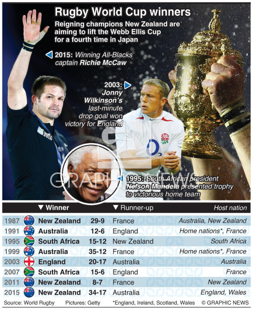 Rugby World Cup winners and finalists infographic