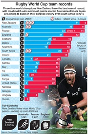 RUGBY: Rugby World Cup team records infographic