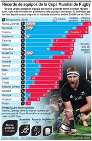 RUGBY: Récords de equipos de la Copa Mundial de Rugby infographic