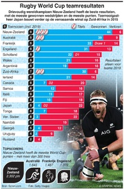 RUGBY: Rugby World Cup teamresultaten infographic