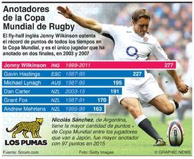 RUGBY: Principales anotadores de puntos de la Copa Mundial de Rugby  infographic