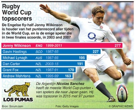 RUGBY: Rugby World Cup punten-topscorers infographic