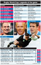 RUGBY: Rugby World Cup superstars infographic