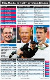 RUGBY: Superestrellas de la Copa Mundial de Rugby infographic