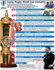 RUGBY: Rugby World Cup iconic moments infographic