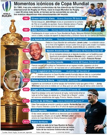 RUGBY: Momentos icónicos de la Copa Mundial de Rugby  infographic