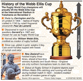 RUGBY: History of Webb Ellis Cup infographic
