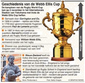 RUGBY: Geschiedenis van de Webb Ellis Cup infographic