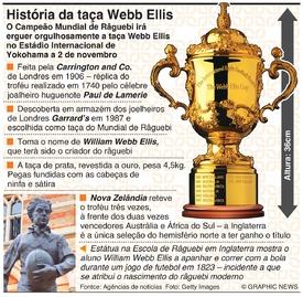 RÂGUEBI: História da Taça Webb Ellis infographic