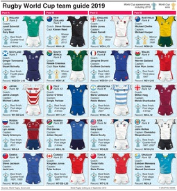 RUGBY: Rugby World Cup 2019 team guide infographic