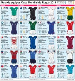 RUGBY: Guía de equipos de la Copa Mundial de Rugby 2019 infographic
