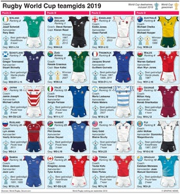 RUGBY: Rugby World Cup 2019 teamgids infographic