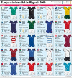 RÂGUEBI: Guia das equipas do Mundial de Râguebi 2019 infographic