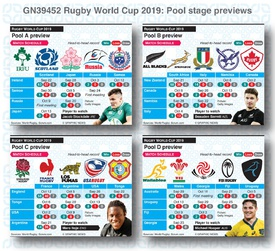 RUGBY: Rugby World Cup 2019 pool stage previews infographic