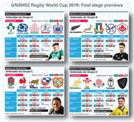 RÂGUEBI: Antevisão dos grupos do Mundial de Râguebi 2019 infographic