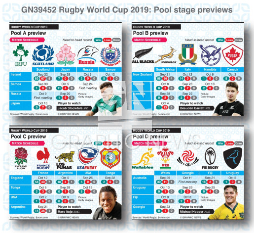 Rugby World Cup 2019 pool stage previews infographic