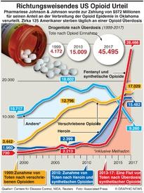GESUNDHEIT: US Gerichtsurteil zu Opioiden infographic