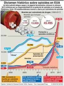 SALUD: Dictamen sobre opioides en EUA infographic