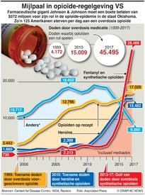 GEZONDHEID: Opioïde-regelgeving VSruling infographic