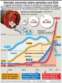 SAÚDE: Decisão sobre opioides nos EUA infographic
