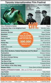UNTERHALTUNG: Toronto International Film Festival infographic