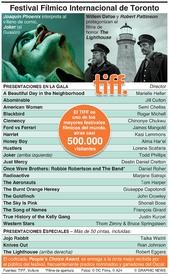 ENTRETENIMIENTO: Festival Fílmico Internacional de Toronto infographic